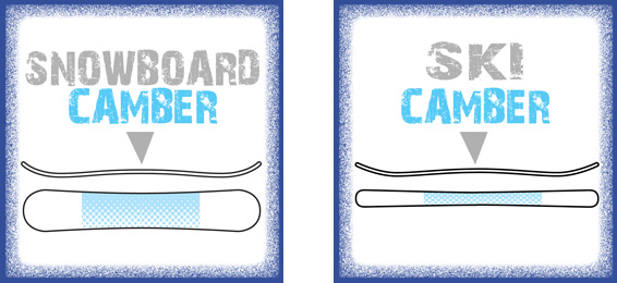 Snowboard Camber